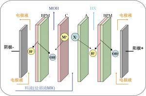 双极膜电渗析工作原理示意图