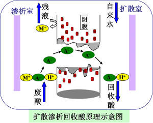 福建扩散渗析废酸回收原理图