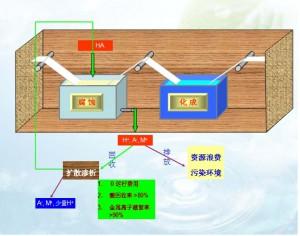 化成箔行业酸处理