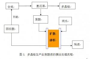 多晶硅行业酸处理