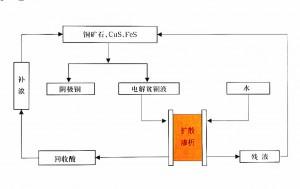湿法冶金行业酸回收
