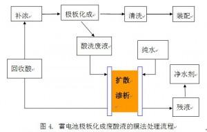 蓄电池行业酸回收